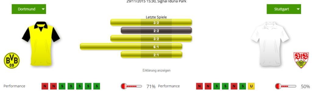 Keine Siege für den VfB in den letzten Spielen