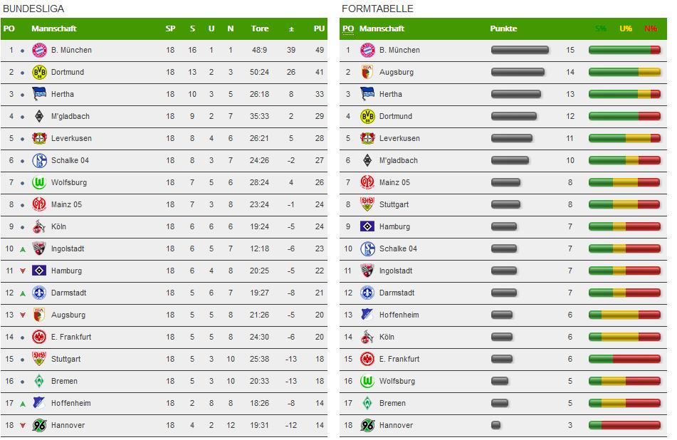 Tabelle und Formtabelle der Bundesliga nach dem 19. Spieltag
