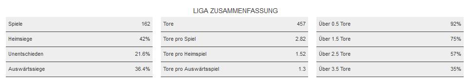 Die Bundesliga-Zusammenfassung
