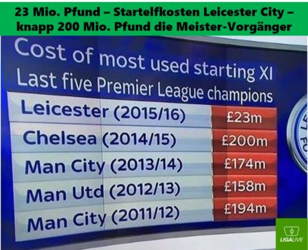 Cost of most Premier league champions used starting XI.