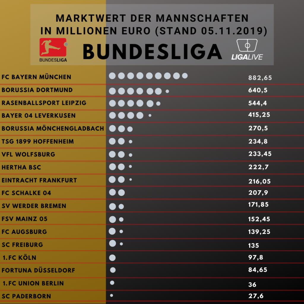 Marktwert der Bundesligavereine - Stand November 2019