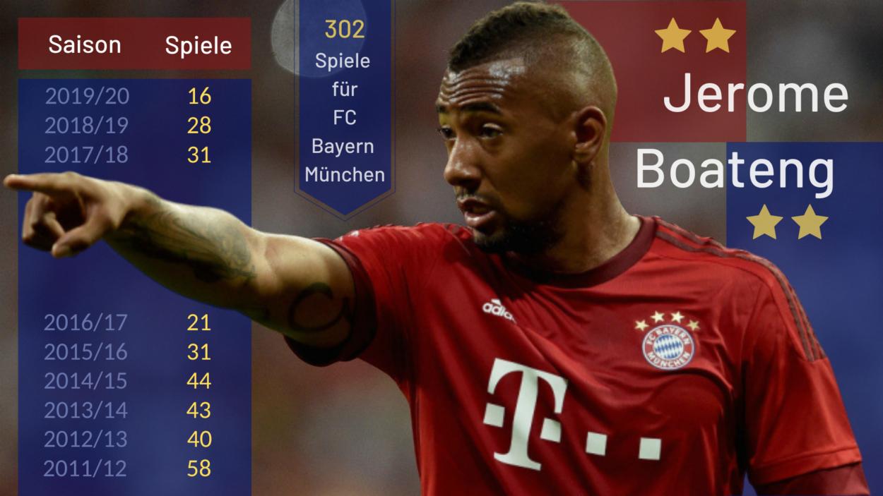 Boateng Stats Bayern
