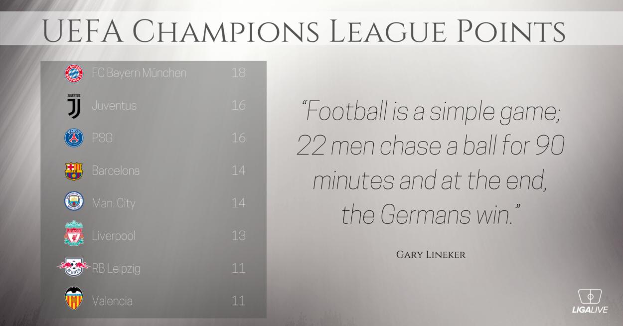 UEFA Champions League Points