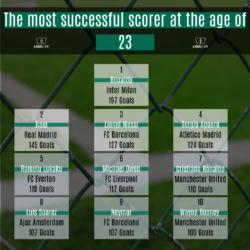 Die erfolgreichsten Torjäger im Alter von 23 Jahren.