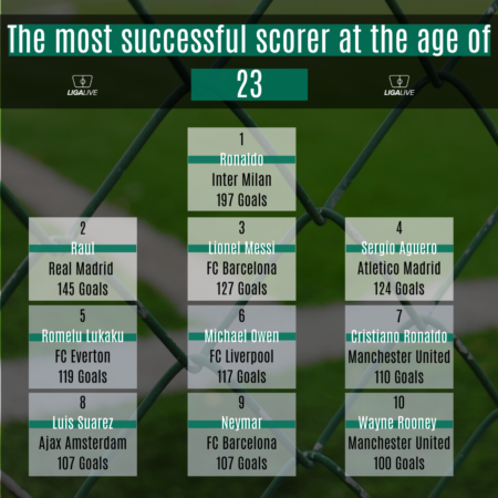 most successful scorer at the age of 23