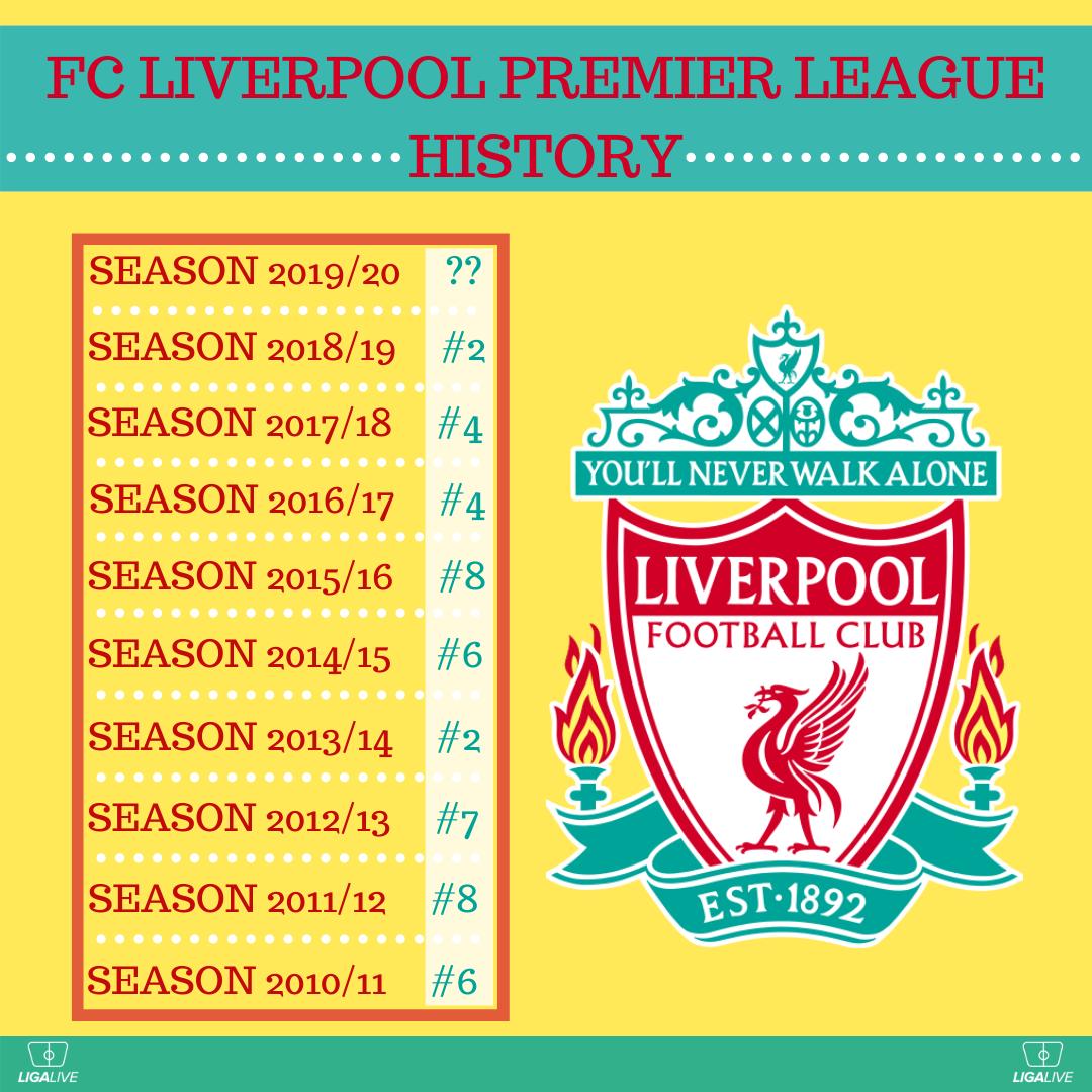 FC Liverpool Premier League History