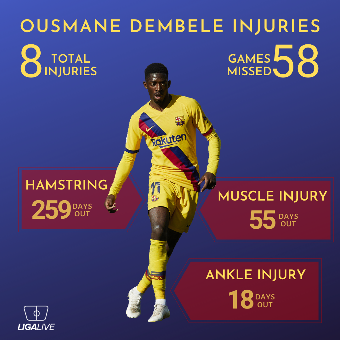 Dembele Injuries Infographic