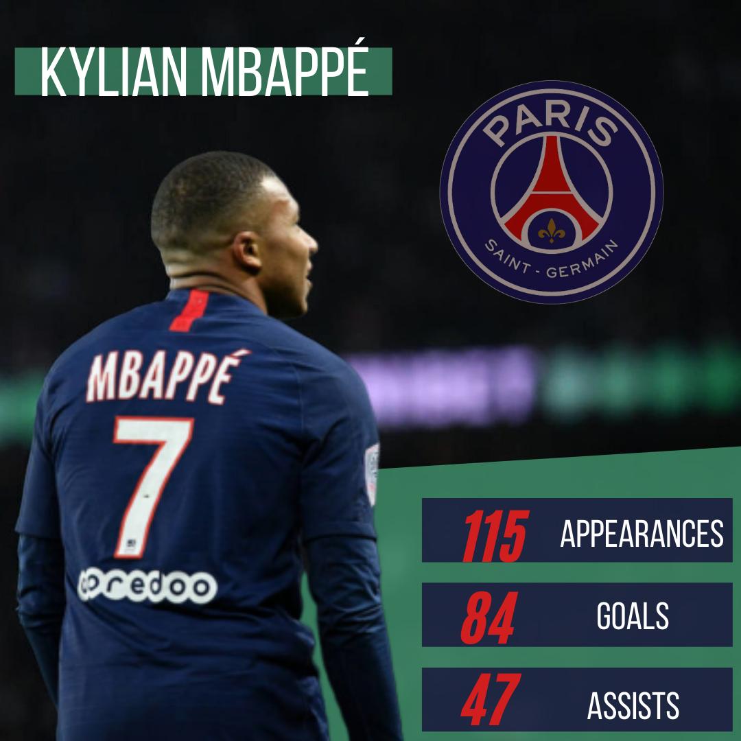 Kylian Mbappé PSG Stats