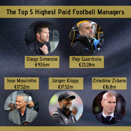 The Top 5 Highest Paid Football Managers