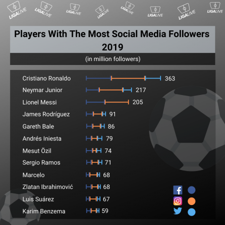 Players With The Most Social Media Followers 2019