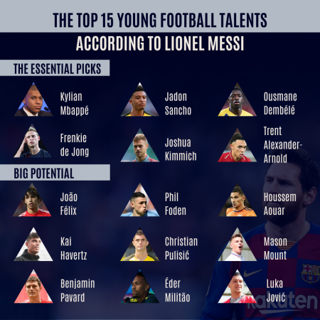 The Top 15 Young Football Talents According To Messi