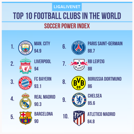 Top 10 Football Clubs Worldwide: Soccer Power Index