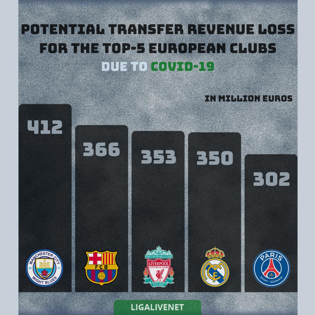 COVID-19 transfer value loss