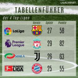 Tabellenführer der Top Ligen Mai 2020