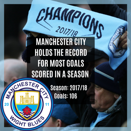 Manchester City record for most Goals
