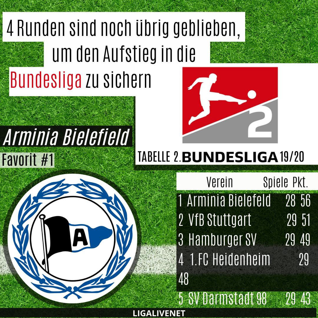 Arminia Bielefeld ist der Favorit in der 2. Bundesliga