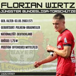 Florian Wirtz Jüngster Bundesliga Torschütze