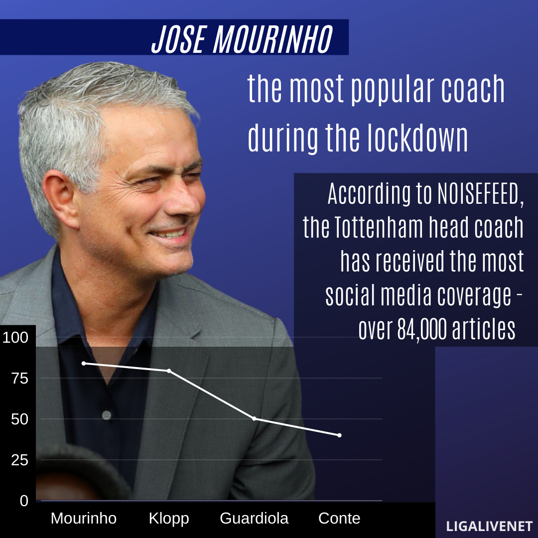 Jose Mourinho the most popular coach during the lockdown