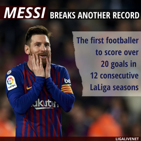 Messi breaks another record