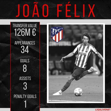 João Félix Atletico Madrid stats