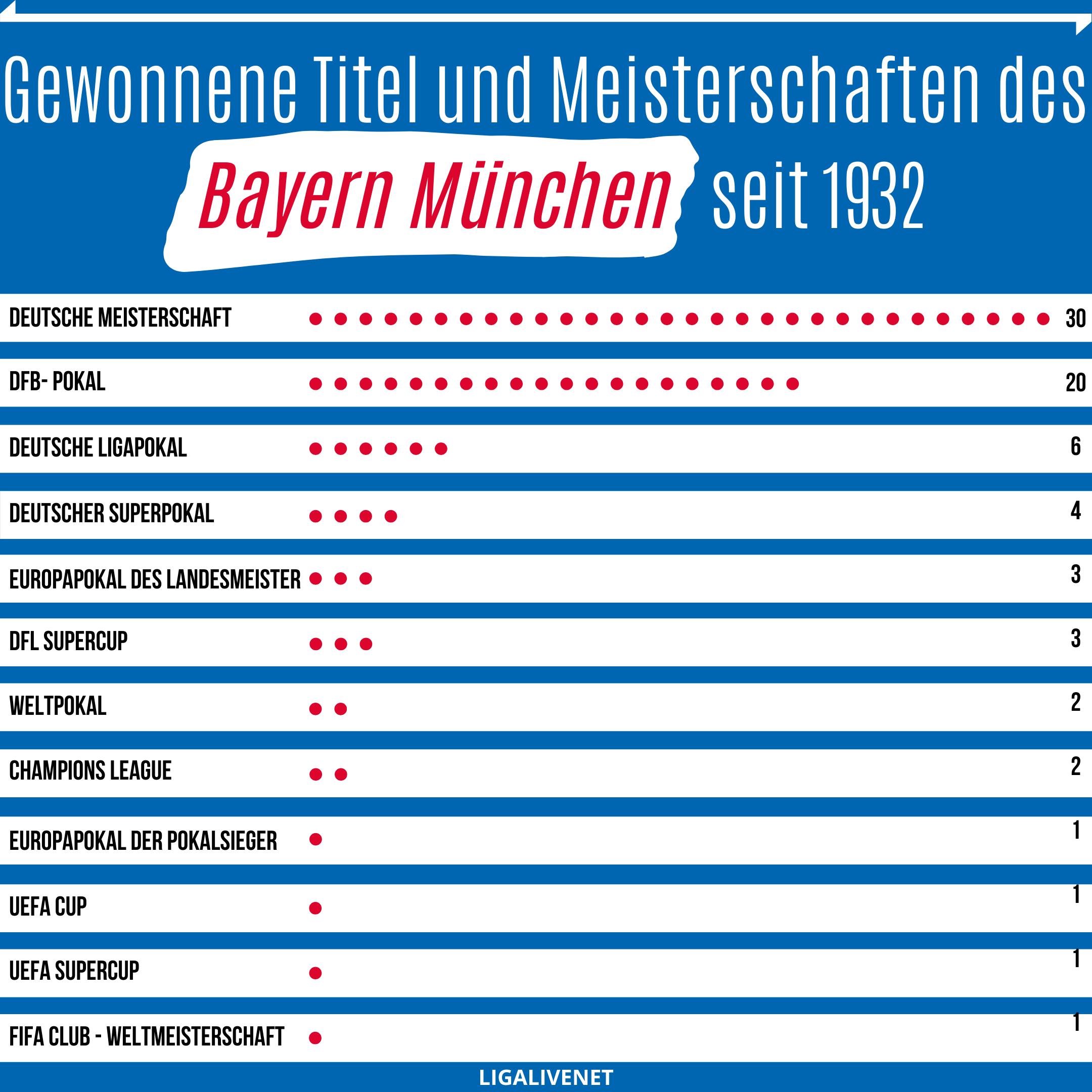 Alle gewonneneTitel und Meisterschaften des Bayern München seit 1932