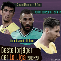 Top 3 Torschütze La Liga in 2019_2020