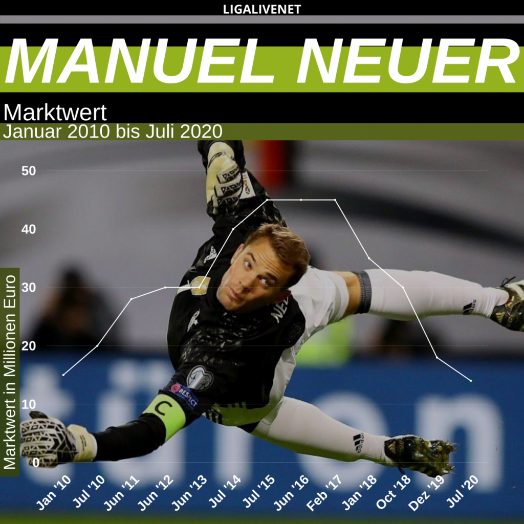 Manuel Neuer Marktwert