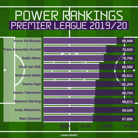 Power Rankings Premier League 2019/20 table