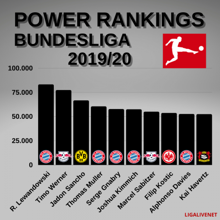 POWER RANKINGS BUNDESLIGA 2019/20