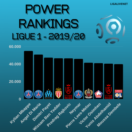 POWER RANKINGS Ligue 1 2019/20