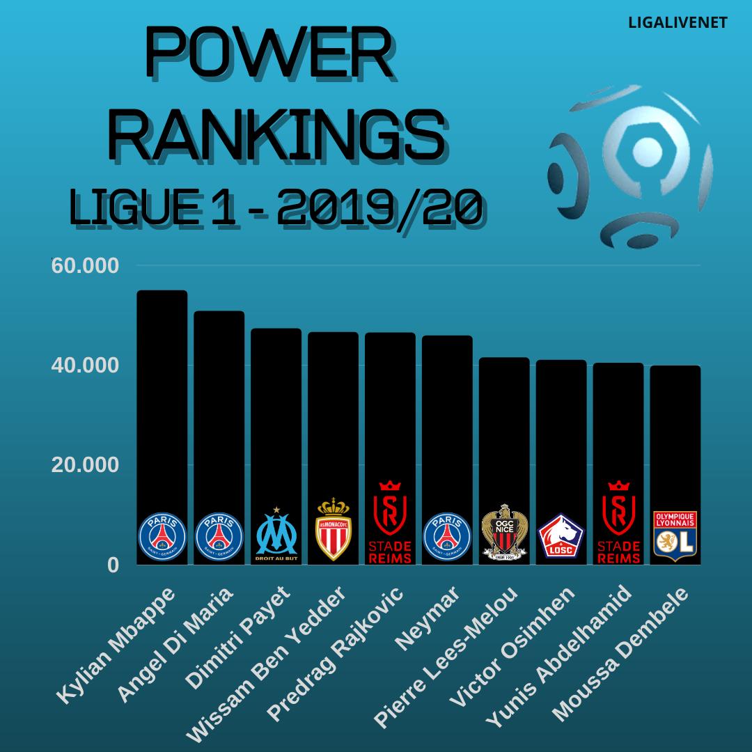 POWER RANKINGS Ligue 1 2019/20