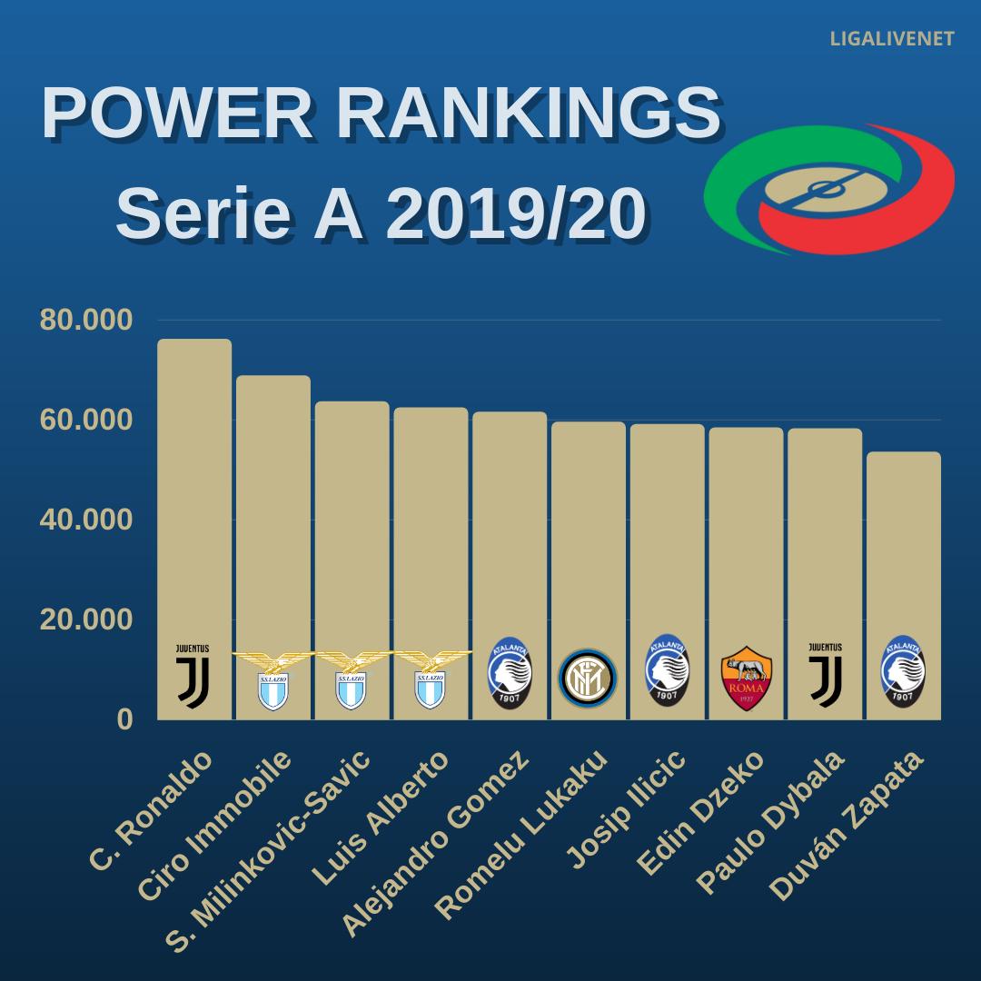 POWER RANKINGS Serie A 2019/20