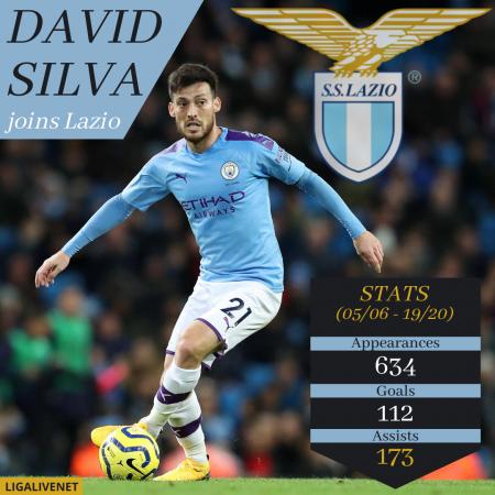 David Silva Lazio Transfer
