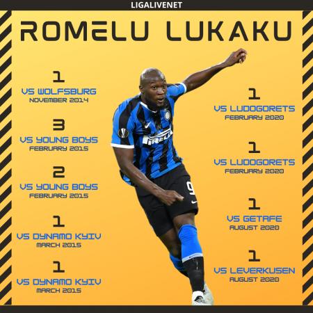 Romelu Lukaku record