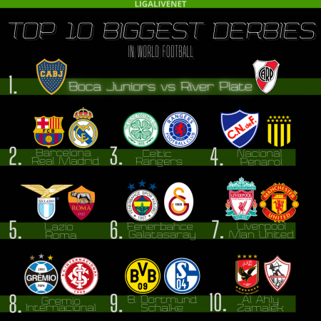 TOP 1O BIGGEST DERBIES IN WORLD FOOTBALL
