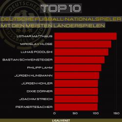 Deutsche Fußball-Nationalspieler mit den meisten Länderspielen