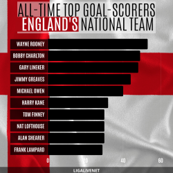 All-time top goal-scorers England's national team