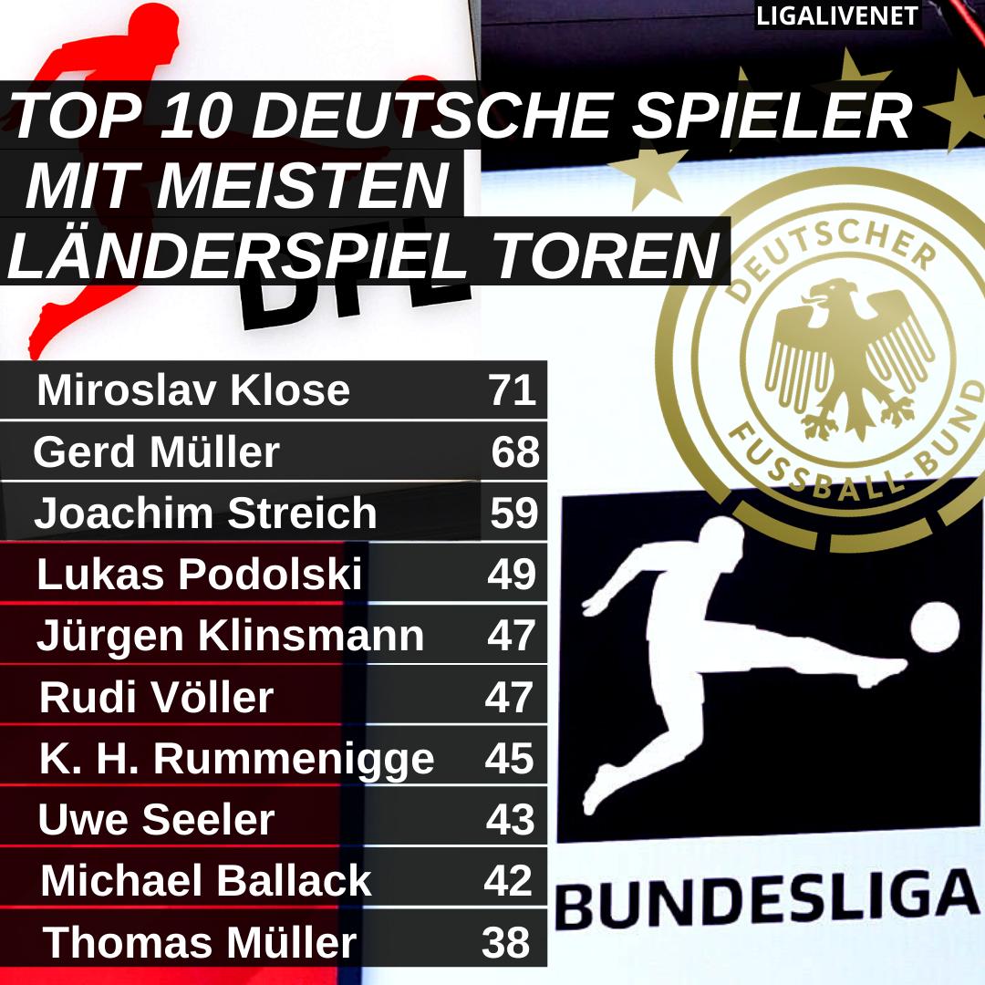Deutsche Spieler mit meisten Toren