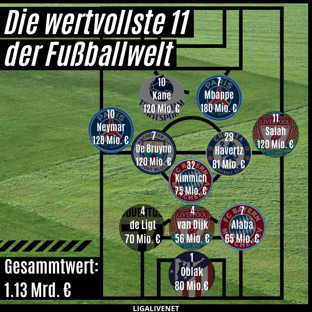 Die wertvollste 11 der Fußballwelt