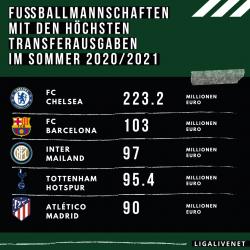 Fußballmannschaften mit den höchsten Transferausgaben im Sommer 2020/2021
