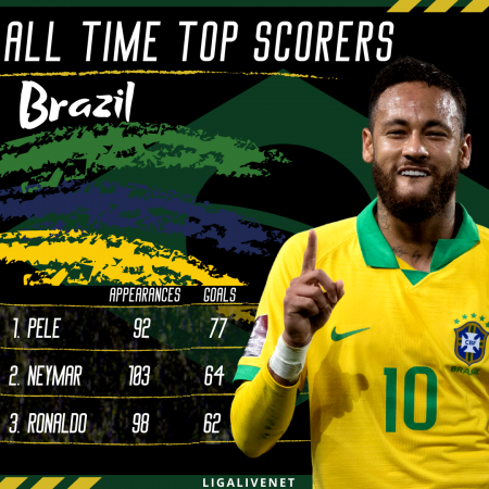 Neymar: Brazil's second highest goalscorer