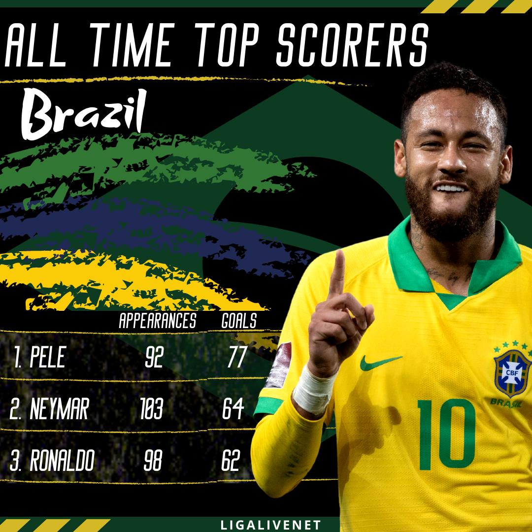 Neymar: Brazil's second highest goalscorer