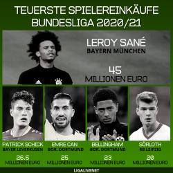 Teuerste Bundesliga-Spielereinkäufe in 2020/21