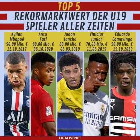 Rekordmarktwert der U19 Spieler aller Zeiten