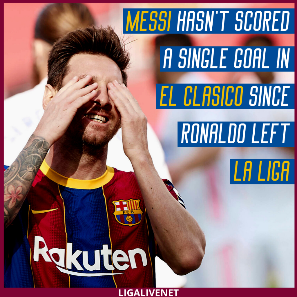 Messi hasn't scored in El Clasico since Ronaldo left La Liga