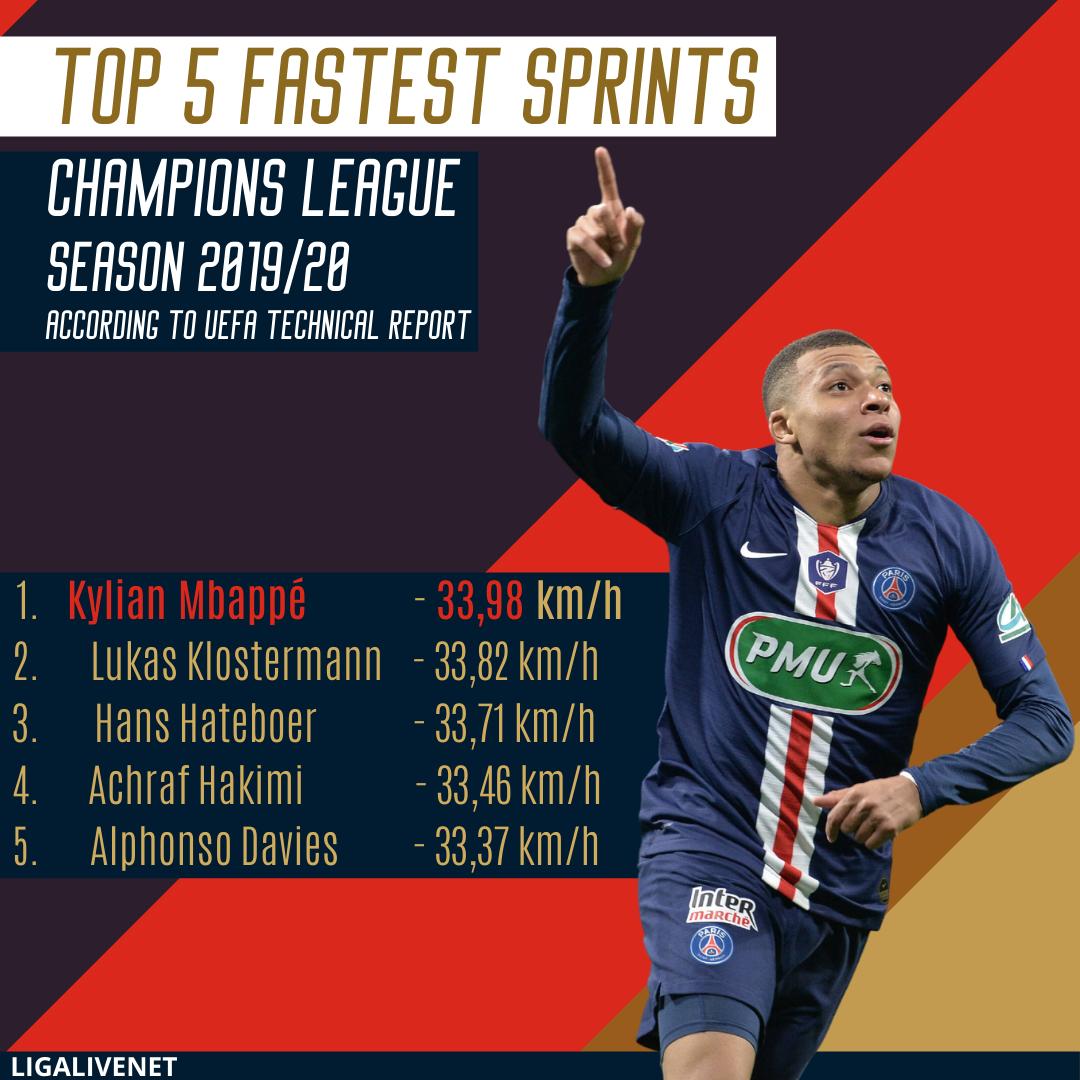 Fastest sprints Season 2019/20