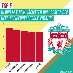 TOP 5 Klubs mit dem höchsten Ballbesitz