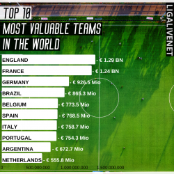TOP 10 MOST VALUABLE TEAMS IN THE WORLD